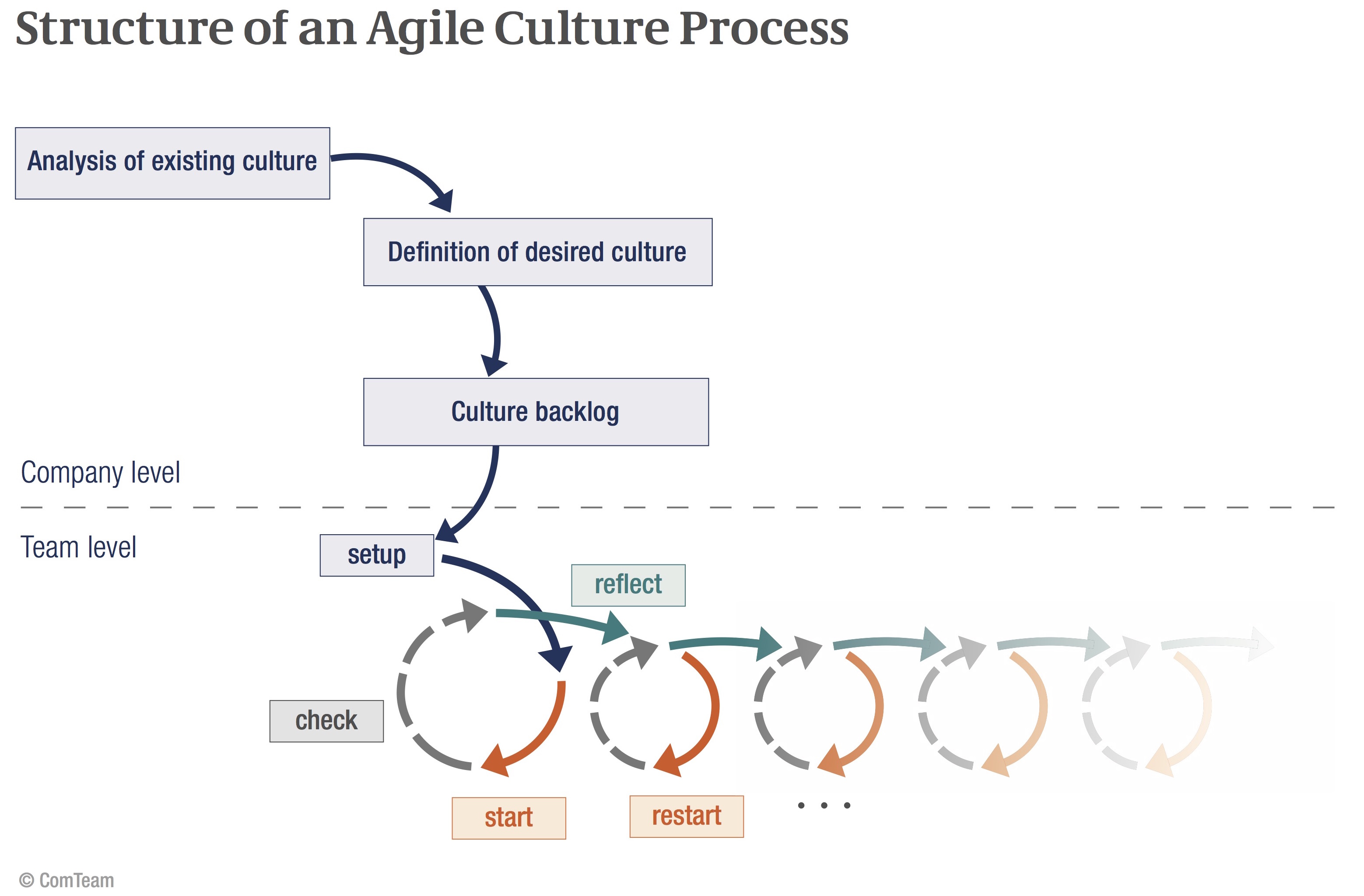 Agiler kulturprozess comteam group procedure our agile cultural process provides the blueprint malvernweather Image collections